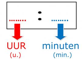 sjabloon digitale klok : puntjes - dubbele punt - puntjes / met vermelding uur en minuten