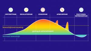 een curve die agressie in 5 fasen deelt