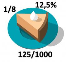 1/8 van een taart met vermelding 125/1000 en 12,5%