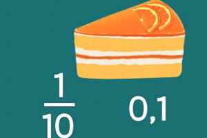 Een stukje taart. Daarnaast staat de breuk één tiende