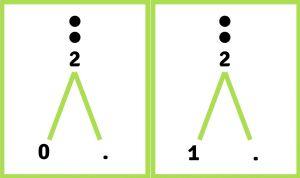 Splitskaarten van het getal 2