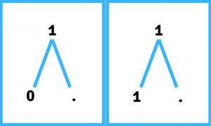 Splitsen van het getal 1