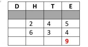Tabel cijferen met D, H, T en E