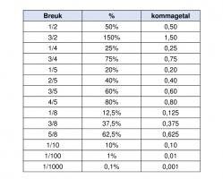 schema met breuken en overeenkomstige procenten en kommagetallen