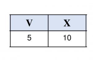 romeinse cijfers V en X