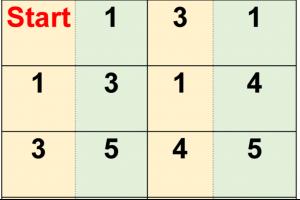 dominoreeksen, getallen tot 5