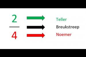 breuk 2/4 met benaming van teller, noemer en breukstreep