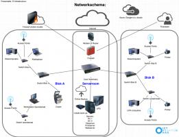 Voorbeeld schema computernetwerk