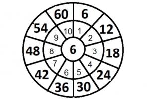 tafelcirkel van 6