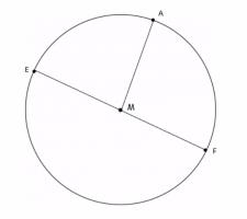 cirkel met diameter, middelpunt, straal