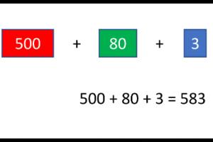 500 + 80 + 3 met getalkaarten