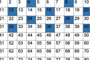 honderdveld waarop de tafel van 4 aangeduid is