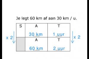 schema afstand tijd