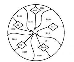 De kleuropdracht uit het eigenlijke document. Een cirkel die gekleurd moet worden.
