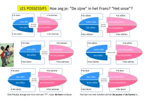 schema possessif