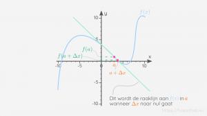 Wanneer twee punten dicht bij elkaar gekozen worden op een grafiek, liggen die twee punten op een raaklijn aan de grafiek