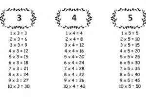maaltafel van 3, 4 en 5