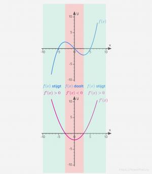 Visuele vergelijking tussen de grafiek van een functie en de grafiek van de afgeleide van de functie