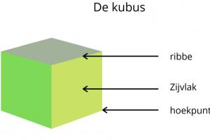 delen van een kubus
