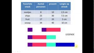 strookdiagrammen met tabel