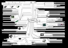 Voorbeeld uit: F1_Mindmap_Hardware.pdf
