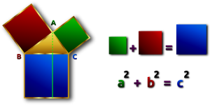 som van oppervlakte van vierkanten op rechthoekszijden is gelijk aan oppervlakte van vierkant op schuine zijde van driehoek
