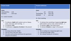 schematische voorstelling twee Engelse werkwoordstijden