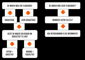 Voorbeeld uit: Historische kritiek - 2019.pdf