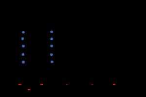 Voorbeeld uit: werkblad met woorden dictee.docx