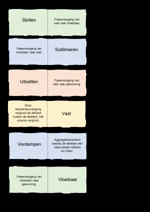 Voorbeeld uit: Domino_Aggregatietoestanden.docx