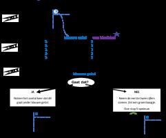 Voorbeeld uit: Staartdeling stappenplan (wasknijper).pdf