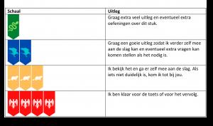 Voorbeeld uit: Werkschaal.docx