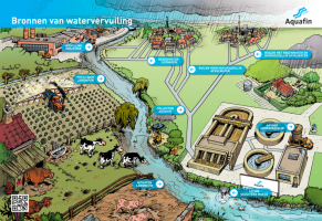 Poster met mogelijke bronnen watervervuiling