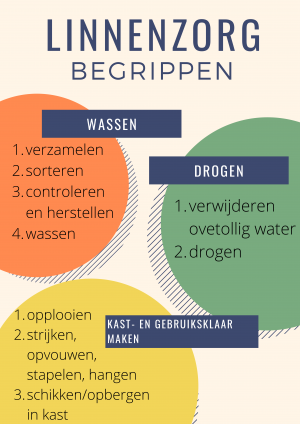 Voorbeeld uit: Trash Recycling Classroom Poster (1).pdf