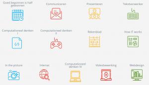 Lespakketten ICT-basisvaardigheden en computationeel denken