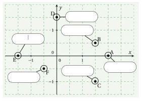 voorbeeld wiskundeoefening - assenstelsel