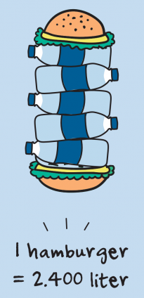 Themabundel 'De watervoetafdruk van voeding'