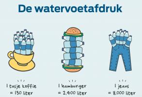Achtergrondinformatie 'De watervoetafdruk'
