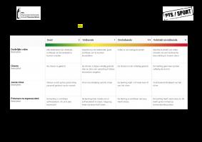 Voorbeeld uit: 3 - Evaluatie REV - Afstandsonderwijs Tik Tok Dance challenges.docx