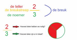 Voorbeeld uit: De taal van breuken.pdf