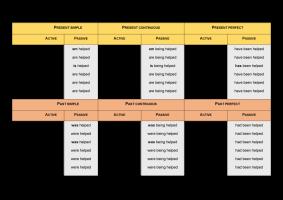Voorbeeld uit: Overview all tenses (active & passive).docx