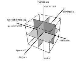 Model hybride leren