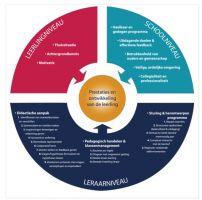 cirkel 11 succesfactoren