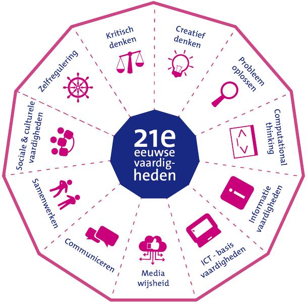 slo curriculum van de toekomst   21e eeuwse vaardigheden