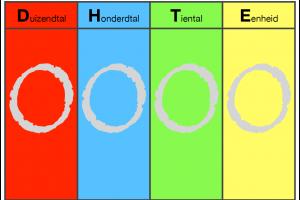Positieschema DHTE met vier kleuren