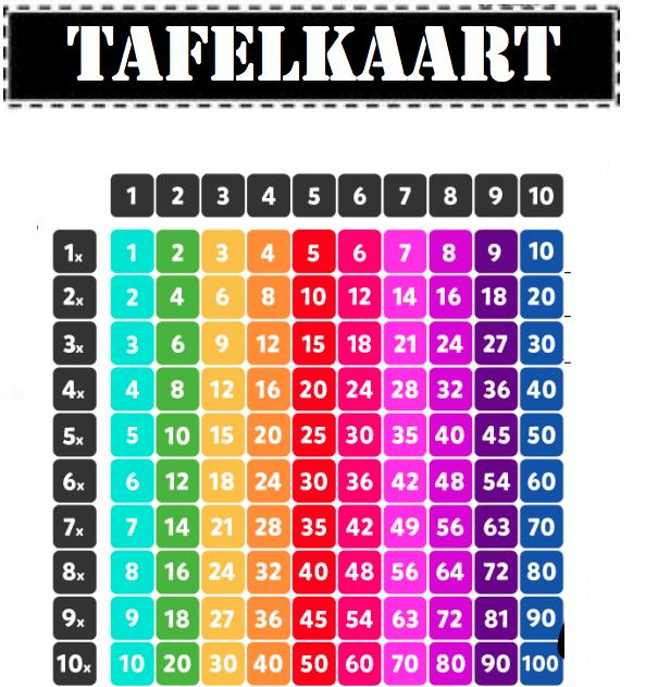 Hulpkaarten voor rekenen downloadbaar lesmateriaal for Tafels overzicht