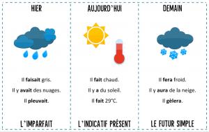 kaartjes met weersymbolen op