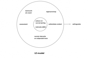 LE-model