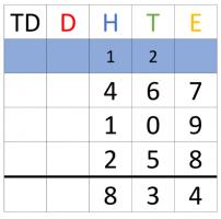 voorbeeld van oefening cijferend optellen