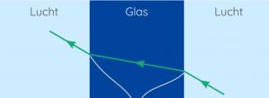 lichtstraal door glas wordt afgebroken